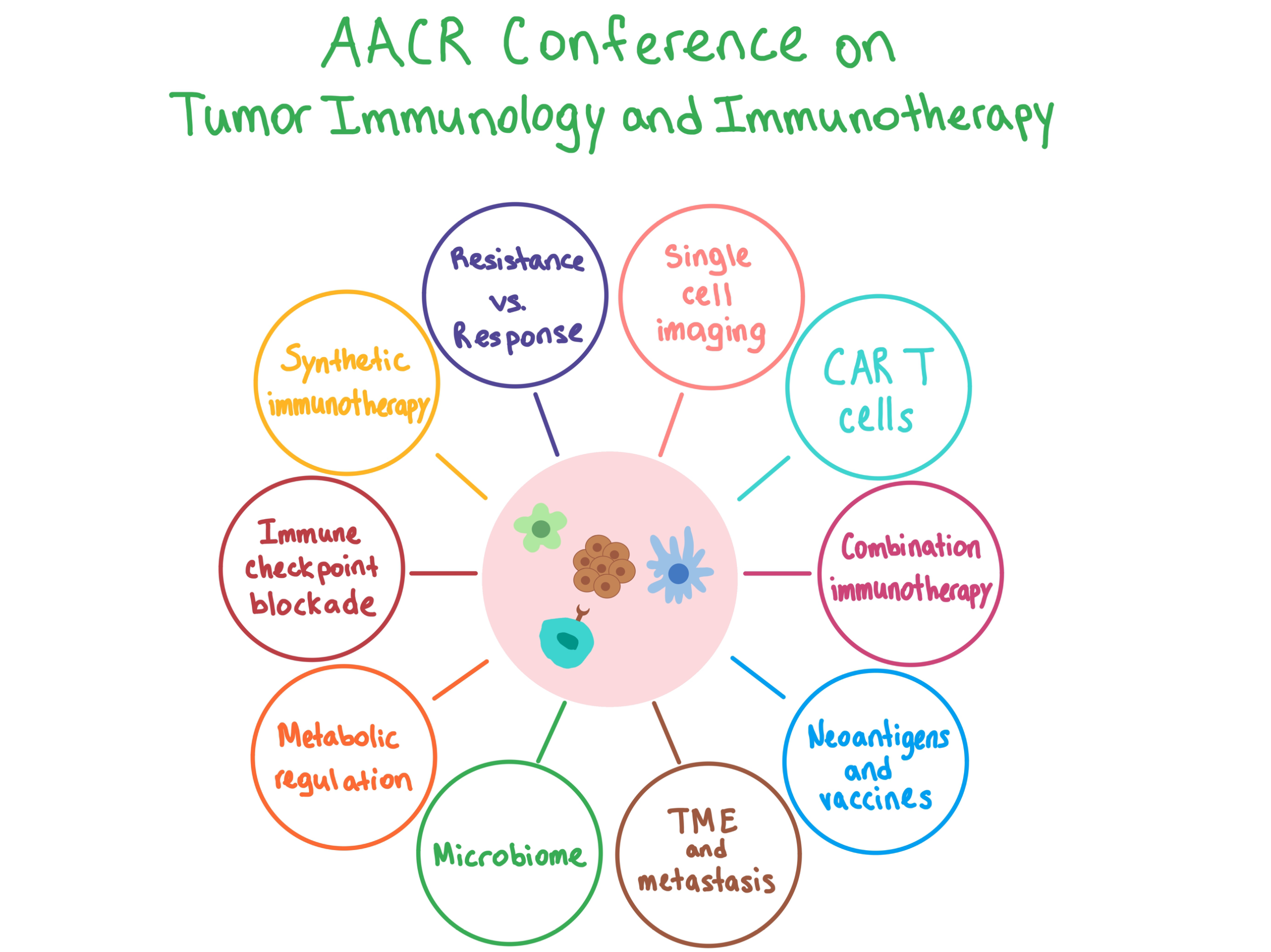 AACR Tumor Immunology and Immunotherapy Conference
