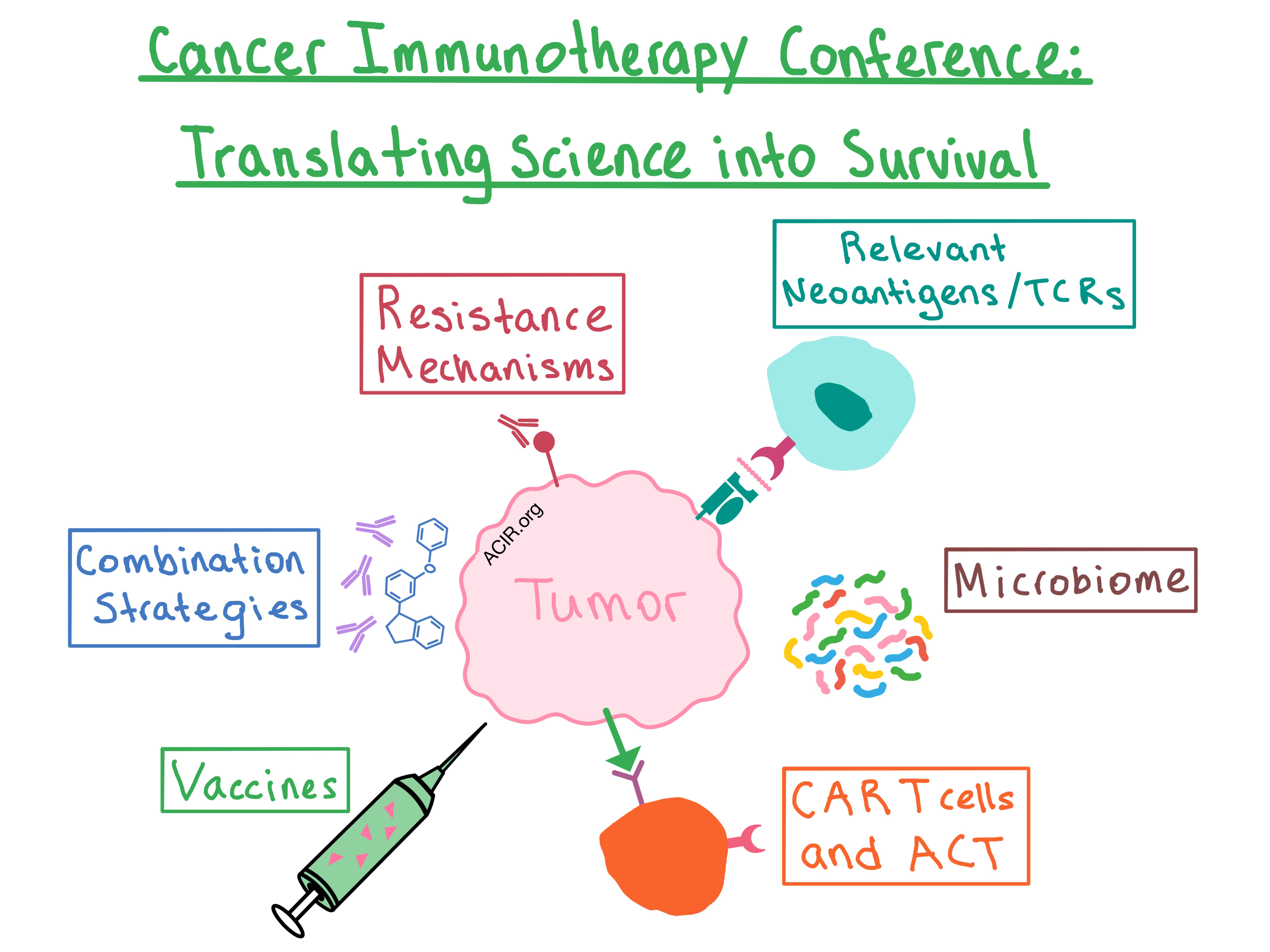 Fourth CRI-CIMT-EATI-AACR International Cancer Immunotherapy